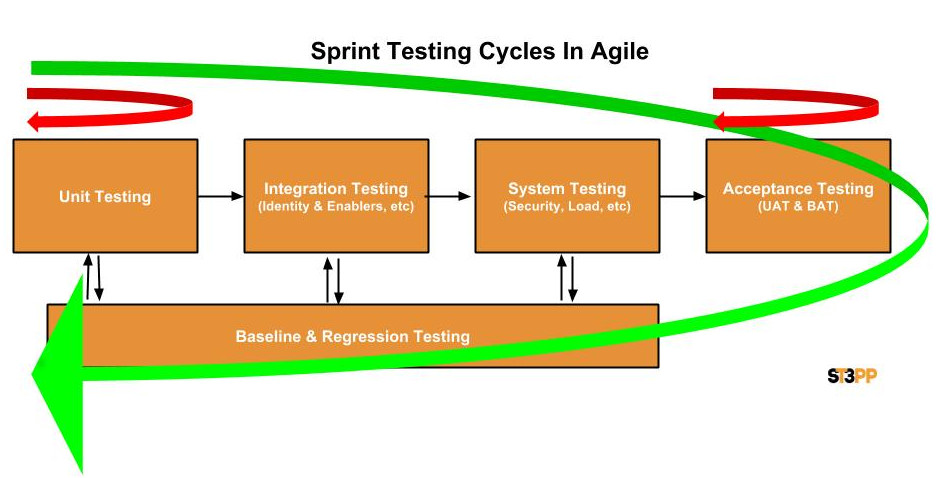 Agile Testing Levels