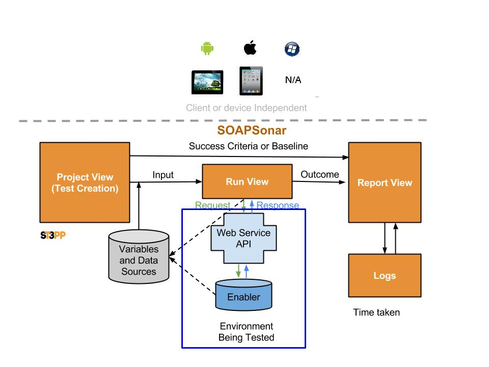 SOAPSonar Test Cycle